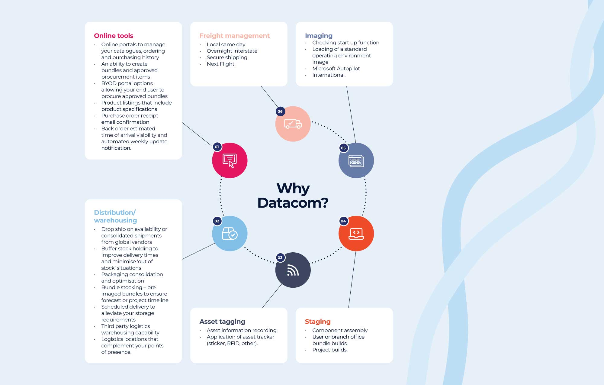 Infographic explaining why Datacom is the right choice for managing your supply chain